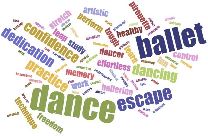 International Dance Day Word Cloud.